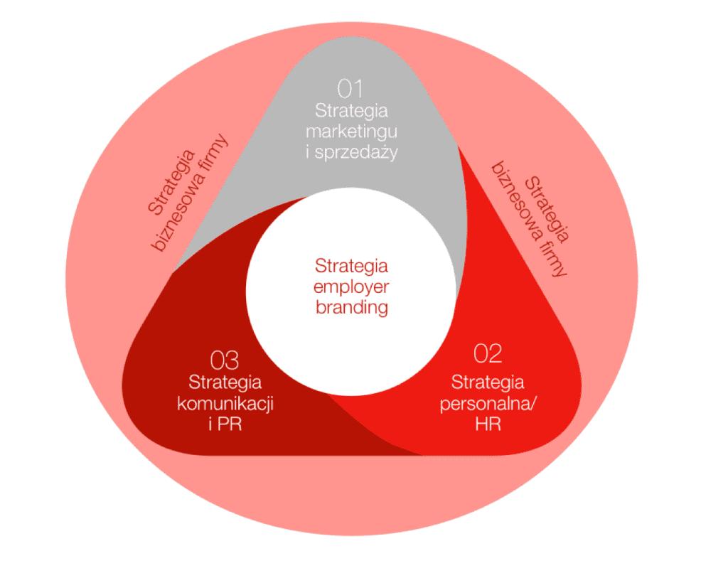 Strategie marki pracodawcy a strategia organizacji
